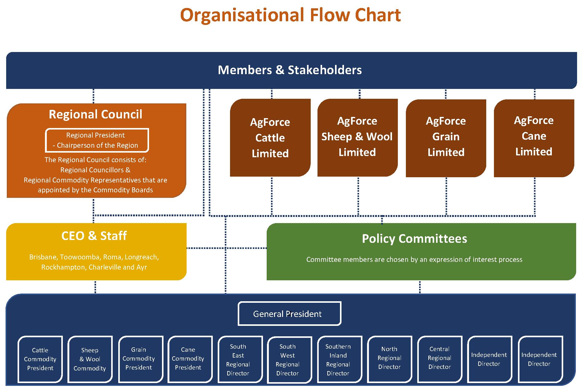 AgForce organisational chart